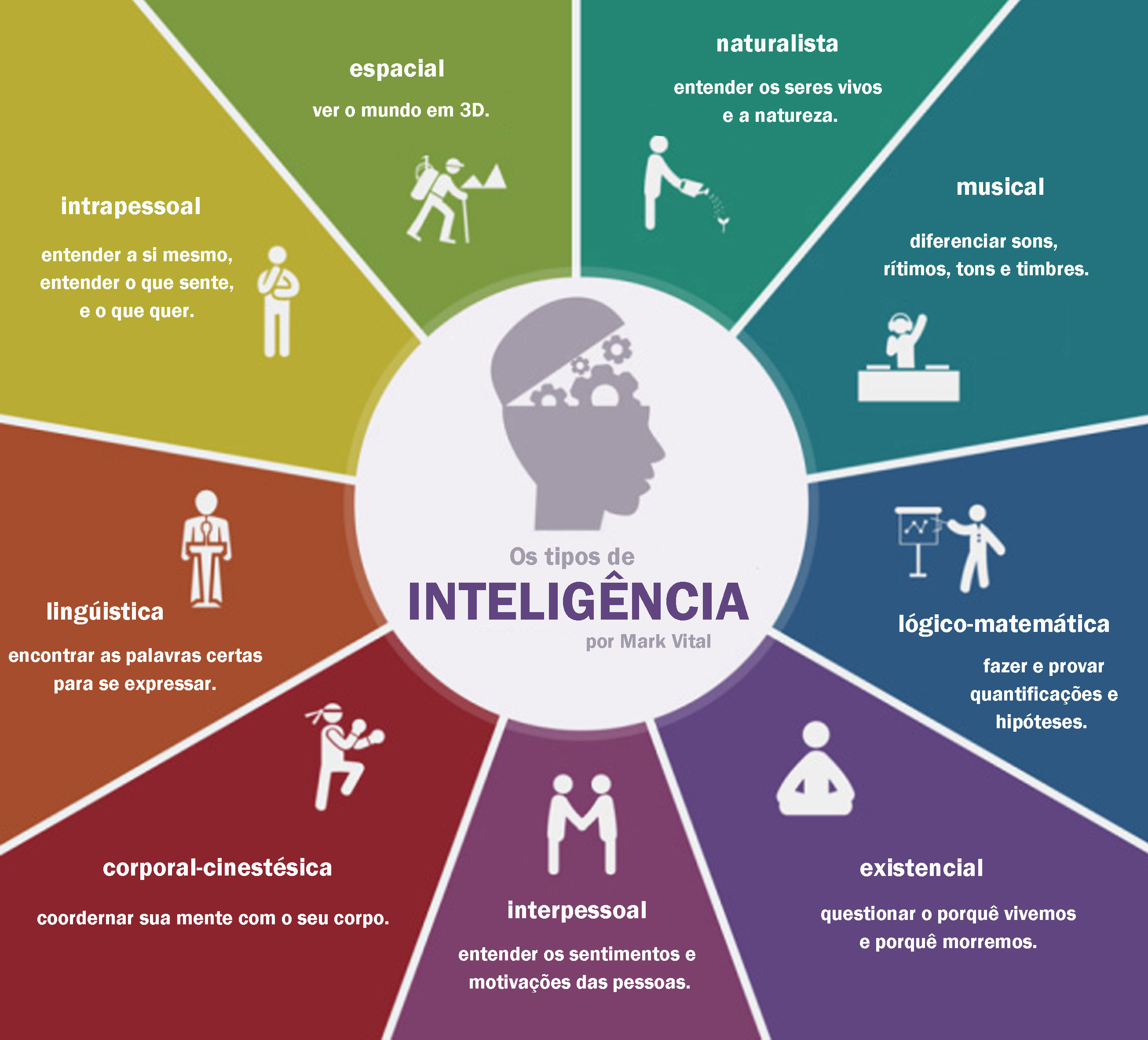 Multiplas-Inteligencias-